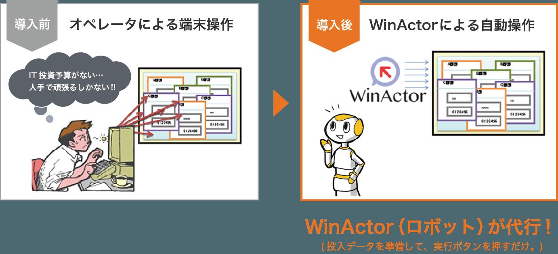 WinActor導入前後の比較
