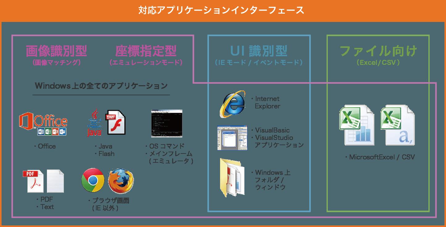対応アプリケーションインターフェース